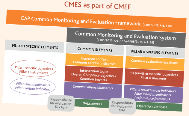 CMES as Part of the CMEF