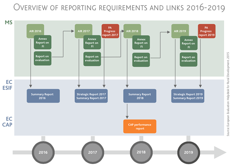 Reporting Overview